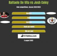 Raffaele De Vita vs Josh Coley h2h player stats