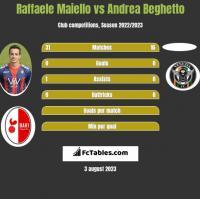 Raffaele Maiello vs Andrea Beghetto h2h player stats