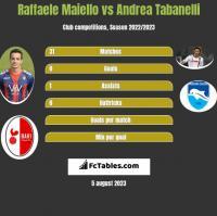Raffaele Maiello vs Andrea Tabanelli h2h player stats