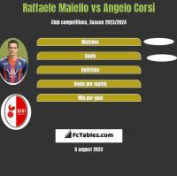 Raffaele Maiello vs Angelo Corsi h2h player stats