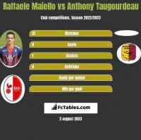 Raffaele Maiello vs Anthony Taugourdeau h2h player stats