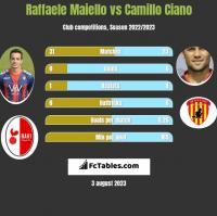 Raffaele Maiello vs Camillo Ciano h2h player stats