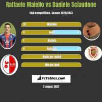 Raffaele Maiello vs Daniele Sciaudone h2h player stats