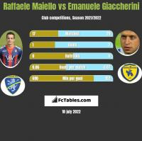 Raffaele Maiello vs Emanuele Giaccherini h2h player stats
