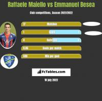 Raffaele Maiello vs Emmanuel Besea h2h player stats
