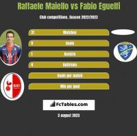 Raffaele Maiello vs Fabio Eguelfi h2h player stats