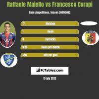 Raffaele Maiello vs Francesco Corapi h2h player stats