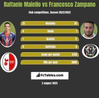 Raffaele Maiello vs Francesco Zampano h2h player stats