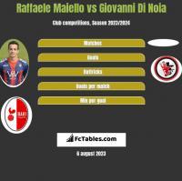 Raffaele Maiello vs Giovanni Di Noia h2h player stats