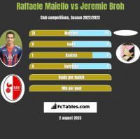 Raffaele Maiello vs Jeremie Broh h2h player stats