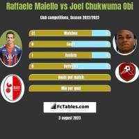 Raffaele Maiello vs Joel Chukwuma Obi h2h player stats