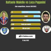 Raffaele Maiello vs Luca Paganini h2h player stats