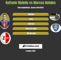 Raffaele Maiello vs Marcus Rohden h2h player stats