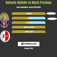 Raffaele Maiello vs Mario Prezioso h2h player stats