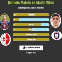Raffaele Maiello vs Mattia Vitale h2h player stats