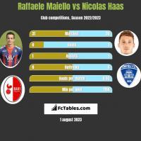 Raffaele Maiello vs Nicolas Haas h2h player stats