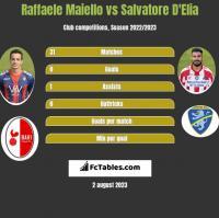 Raffaele Maiello vs Salvatore D'Elia h2h player stats