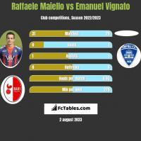 Raffaele Maiello vs Emanuel Vignato h2h player stats
