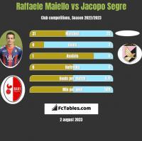 Raffaele Maiello vs Jacopo Segre h2h player stats