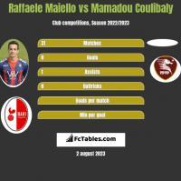 Raffaele Maiello vs Mamadou Coulibaly h2h player stats