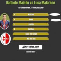 Raffaele Maiello vs Luca Matarese h2h player stats