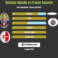 Raffaele Maiello vs Franck Kanoute h2h player stats