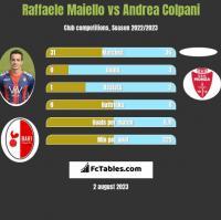 Raffaele Maiello vs Andrea Colpani h2h player stats