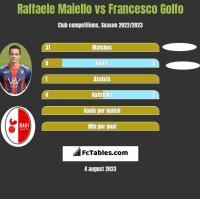 Raffaele Maiello vs Francesco Golfo h2h player stats