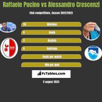 Raffaele Pucino vs Alessandro Crescenzi h2h player stats