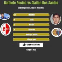 Raffaele Pucino vs Claiton Dos Santos h2h player stats