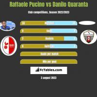 Raffaele Pucino vs Danilo Quaranta h2h player stats