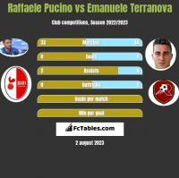 Raffaele Pucino vs Emanuele Terranova h2h player stats
