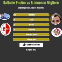 Raffaele Pucino vs Francesco Migliore h2h player stats