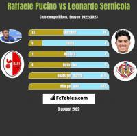 Raffaele Pucino vs Leonardo Sernicola h2h player stats