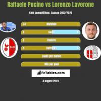 Raffaele Pucino vs Lorenzo Laverone h2h player stats