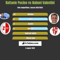 Raffaele Pucino vs Nahuel Valentini h2h player stats