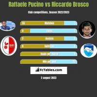 Raffaele Pucino vs Riccardo Brosco h2h player stats