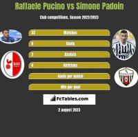 Raffaele Pucino vs Simone Padoin h2h player stats