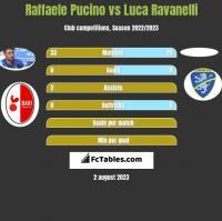 Raffaele Pucino vs Luca Ravanelli h2h player stats