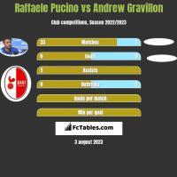 Raffaele Pucino vs Andrew Gravillon h2h player stats