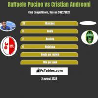 Raffaele Pucino vs Cristian Andreoni h2h player stats