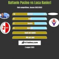Raffaele Pucino vs Luca Ranieri h2h player stats