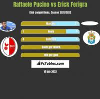 Raffaele Pucino vs Erick Ferigra h2h player stats