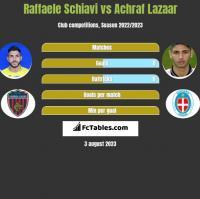 Raffaele Schiavi vs Achraf Lazaar h2h player stats