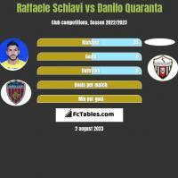 Raffaele Schiavi vs Danilo Quaranta h2h player stats