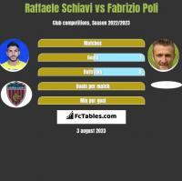 Raffaele Schiavi vs Fabrizio Poli h2h player stats