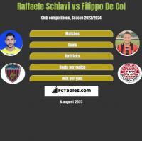 Raffaele Schiavi vs Filippo De Col h2h player stats