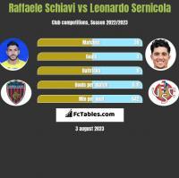 Raffaele Schiavi vs Leonardo Sernicola h2h player stats