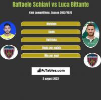 Raffaele Schiavi vs Luca Bittante h2h player stats