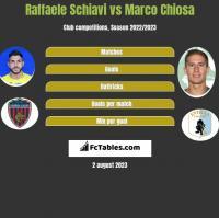 Raffaele Schiavi vs Marco Chiosa h2h player stats